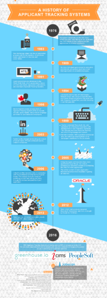 Infographic_History_of_ATS