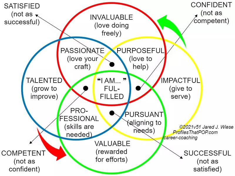 I am fulfilled Career Fulfillment Circles v51 ProfilesThatPOP.com - LinkedIn Resume Writing Services - ProfilesThatPOP.com